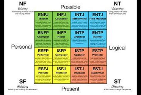 Learning Styles: Meyers-Briggs and Keirsey - Paperblog
