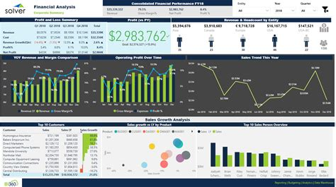 Dashboards and Data: How Power BI connectors help SMBs
