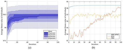 Entropy | Free Full-Text | Fault Diagnosis for Rolling
