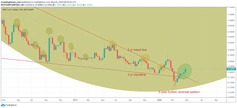 An XRP Price Forecast For 2020 *Corona Crash Update
